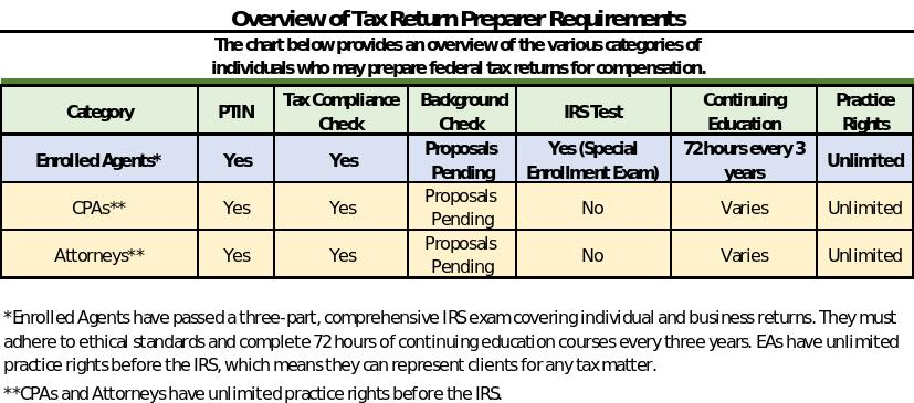 Tax Preparer Requirements Overview